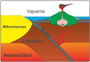 Saarikaari syntyy kun raskas merellinen laatta työntyy toisen laatan alle eli subduktoituu ja alkaa sulamaan. Tämä kivisula pyrkii ylöspäin rakovyöhykkeitä pitkin ja muodostaa tulivuorisaaria. Kuva: Ari Brozinsky ja Olav Eklund.